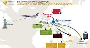 阿提哈德航空助力塞尔维亚航空开通跨大西洋航线