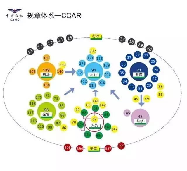 中国民航规章科普:什么是CCAR-91部、121部、135部、141部、145部
